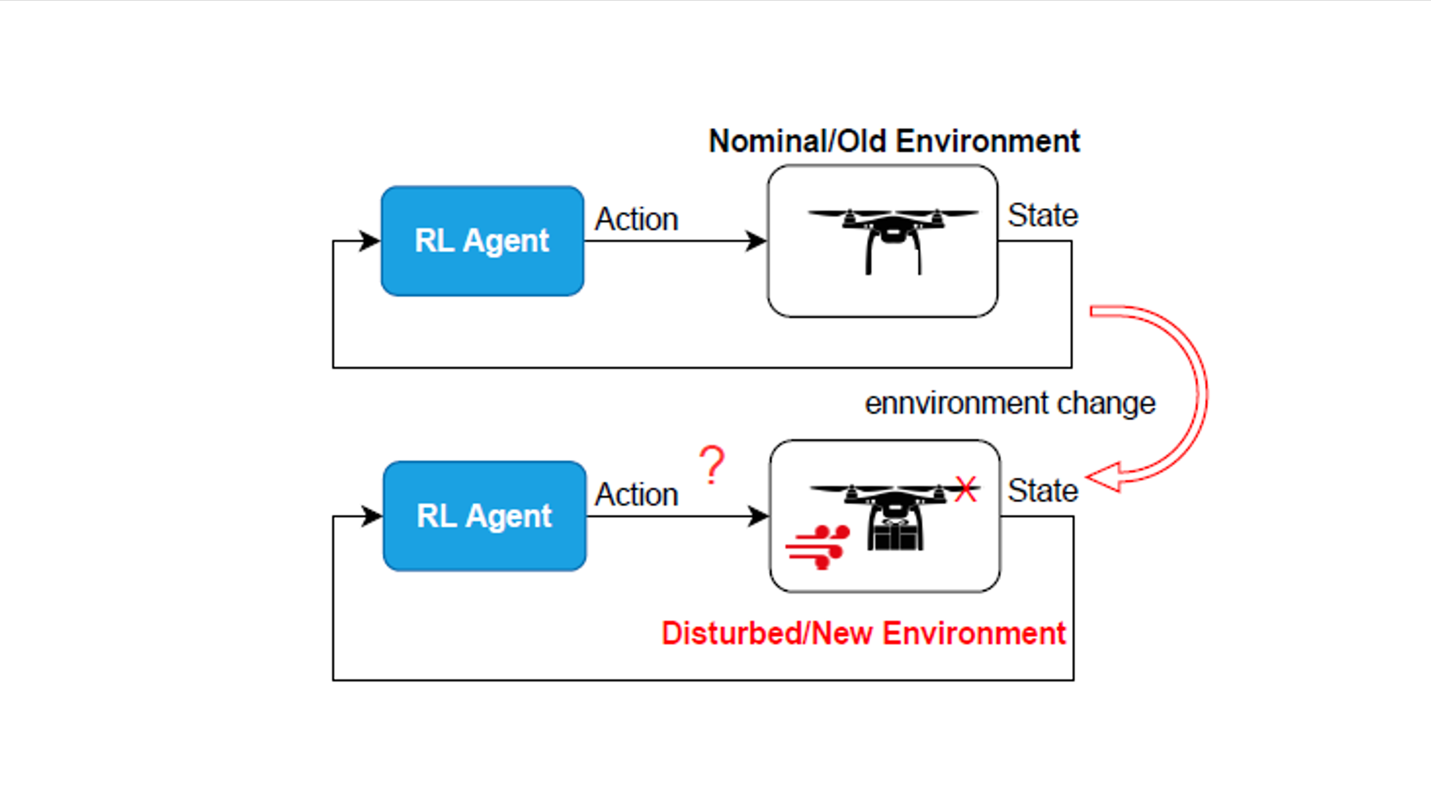 NSF-AoF Award Granted: Safe Reinforcement Learning in Non-Stationary Environments With Fast Adaptation and Disturbance Prediction